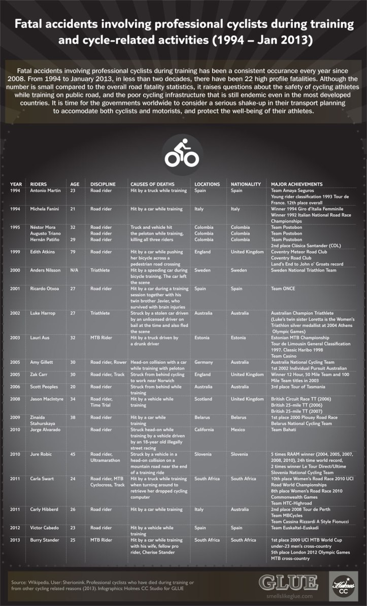 cycle-fatality-infographic